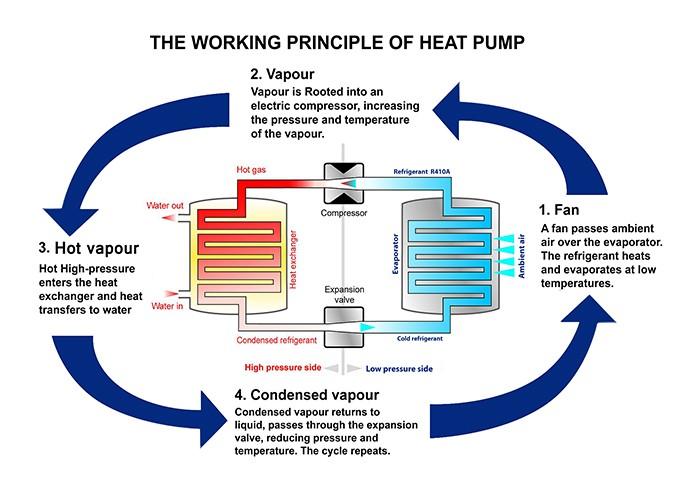 How heat works